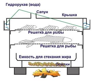 Коптильня с гидрозатвором