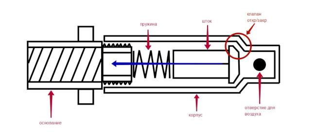 схема вакуумрегулятора